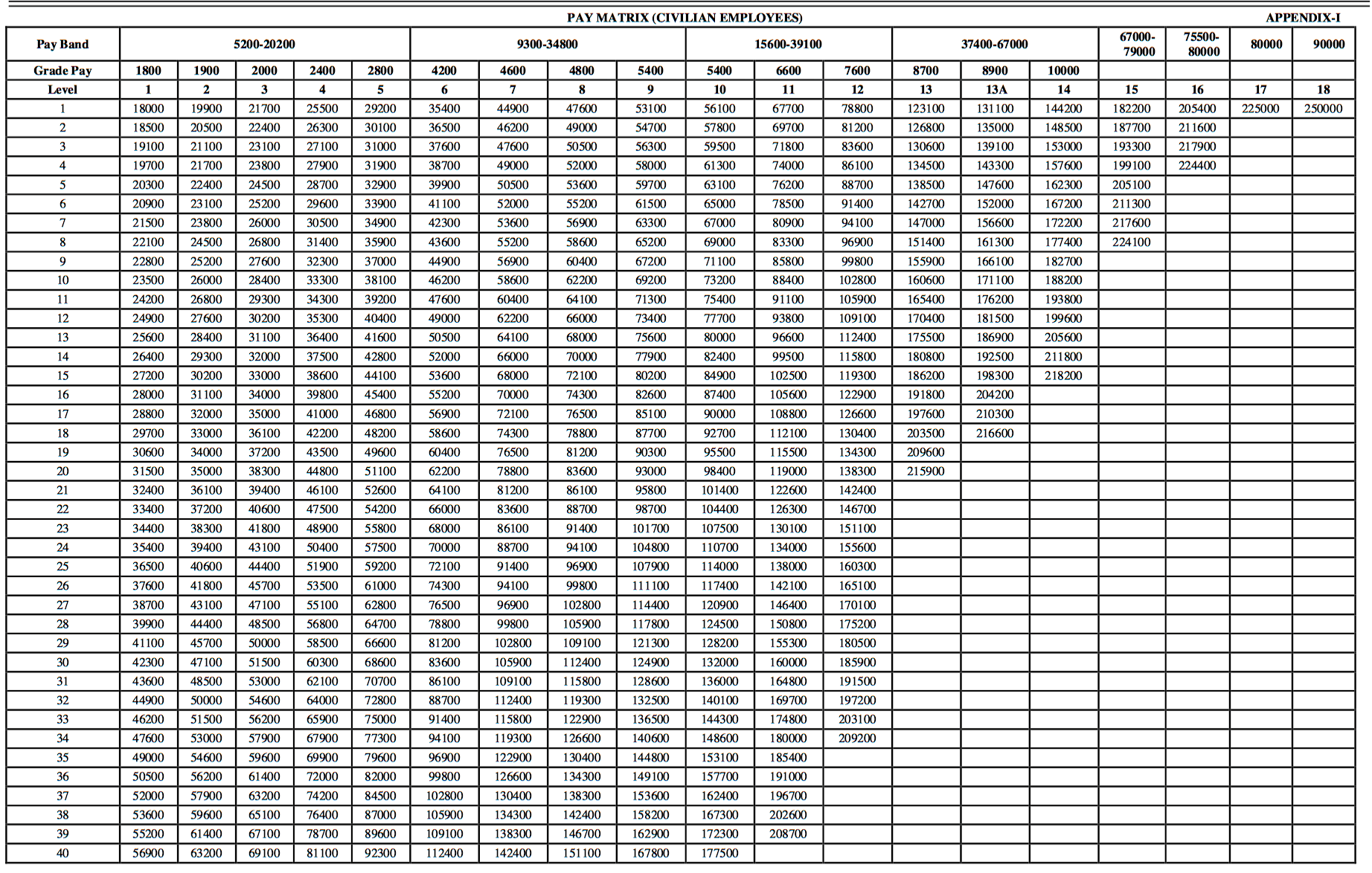 7th pay commission pay matrix table for central government employees