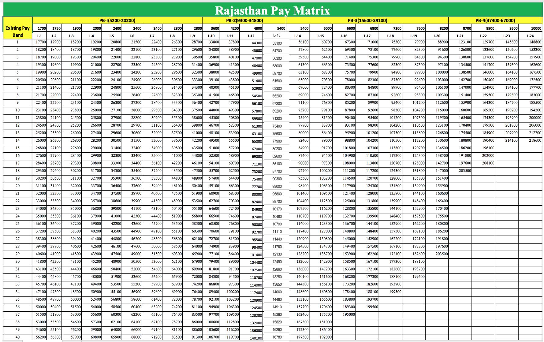 Rajasthan 7th Pay Matrix
