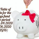 DOP_ Table of Benefits for the savings fund for the period from 01.04.2020 to 30.06.2020(CGEGIS)