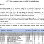 Hindustan Unilever Products Price list