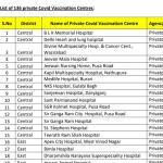 List of private Covid-19 Vaccination Centres in Delhi